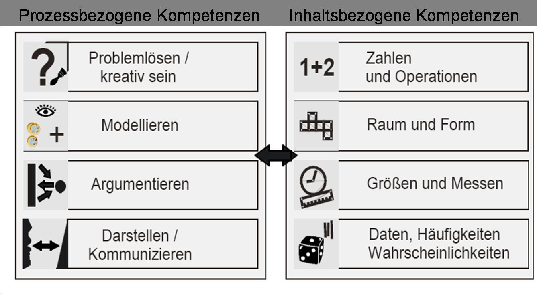 Modul 1.1: Der Lehrplan Mathematik 2008 – Was heißt das?   PIKAS
