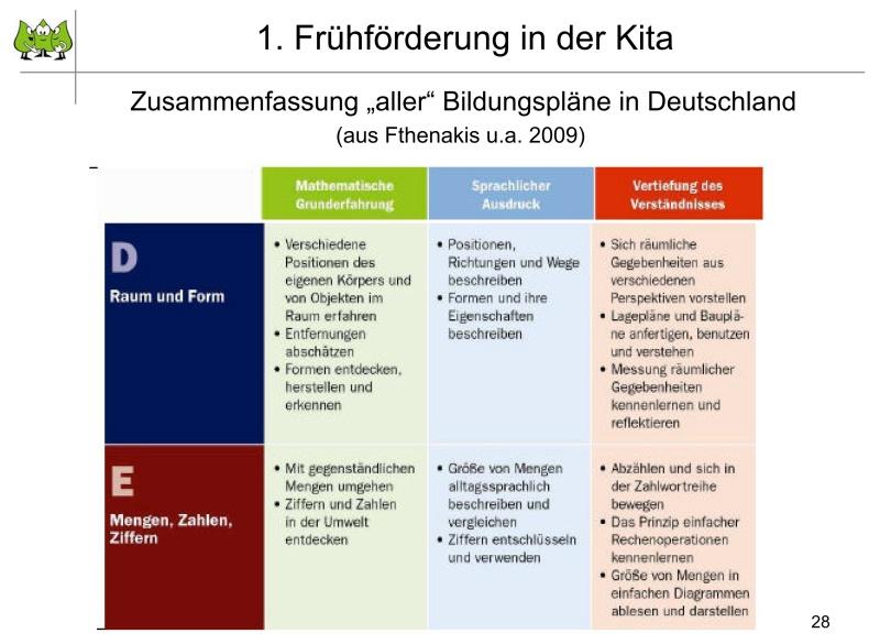 Modul 2.4: Übergang Kindergarten-Grundschule – Anregungen zur ...