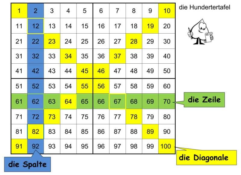 Orientierung an der Hundertertafel | PIKAS